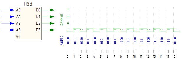 Формирование импульсов с помощью ПЗУ